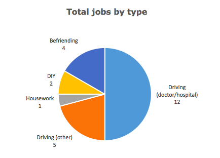 Graph: Total jobs by type